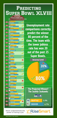 According to RiseSmart, a leading provider of enterprise career management solutions, the team whose fan base enjoys greater economic prosperity, as measured by lower unemployment rates, has won 20 of the past 25 Super Bowls -- an 80 percent success rate. Based on the correlation of BLS data and Super Bowl winners, the Seattle Seahawks are the favorite to defeat the Denver Broncos in Super Bowl XLVIII.  (PRNewsFoto/RiseSmart)