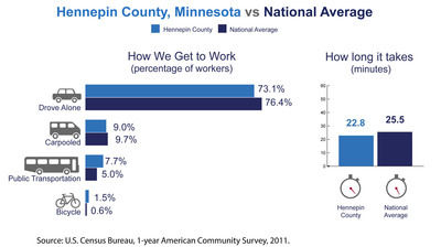 Hennepin County, Minn., has among the highest number of commuters coming from another county in the nation, the U.S. Census Bureau reported today in new estimates released from the American Community Survey. The Census Bureau also released estimates showing the county's average one-way commute time and how residents travel to work.  (PRNewsFoto/U.S. Census Bureau)