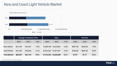 New and Used Light Vehicle Market