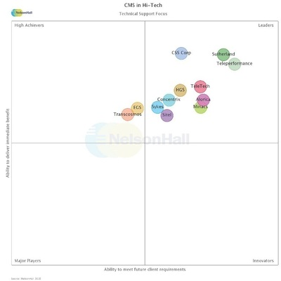 NelsonHall Hi-Tech Customer Management services NEAT quadrant - CSS Corp mention