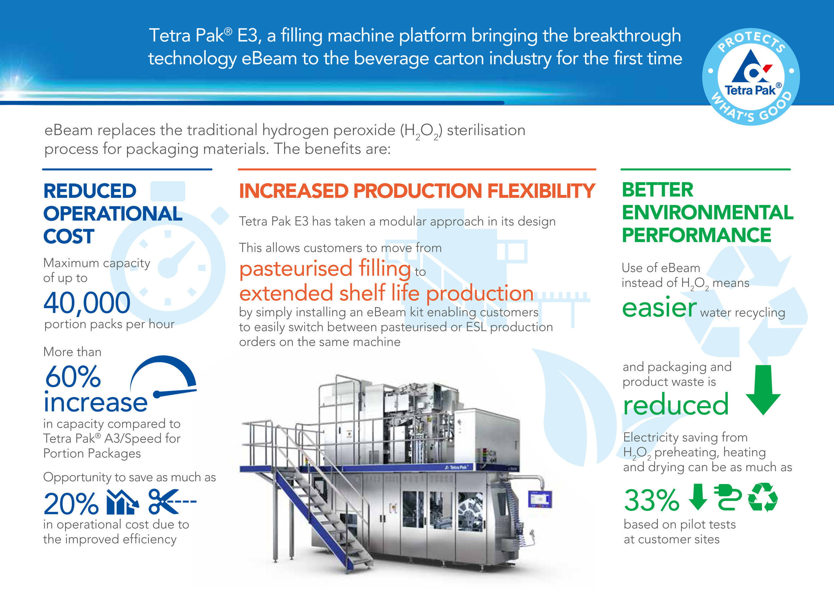 Tetra Pak unveils new electron beam package sterilization ...