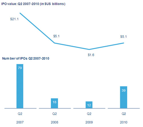 PricewaterhouseCoopers' U.S. IPO Watch:  Second Quarter U.S. IPO Market Nearly Triples 2009