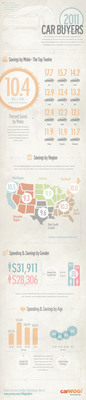 CarWoo MarketPlace infographic showing buying trends and data for new car buyers in 2011.