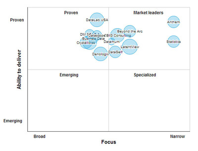 Marketing Analytics Leaders Matrix.  (PRNewsFoto/SourcingLine)
