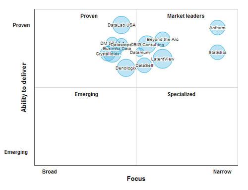 Marketing Analytics Leaders Matrix. (PRNewsFoto/SourcingLine) (PRNewsFoto/SOURCINGLINE)