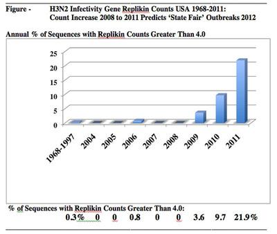 2012 'State Fair' Swine Flu H3N2 Outbreak in U.S. Was Correctly Predicted by Increase in Genomic Replikin®Count Two Years Earlier