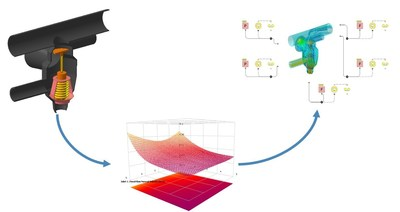 The new FloMASTER product from Mentor Graphics provides model-based design and simulation-based characterization features to accurately model components where data is either difficult to obtain or non-existent.