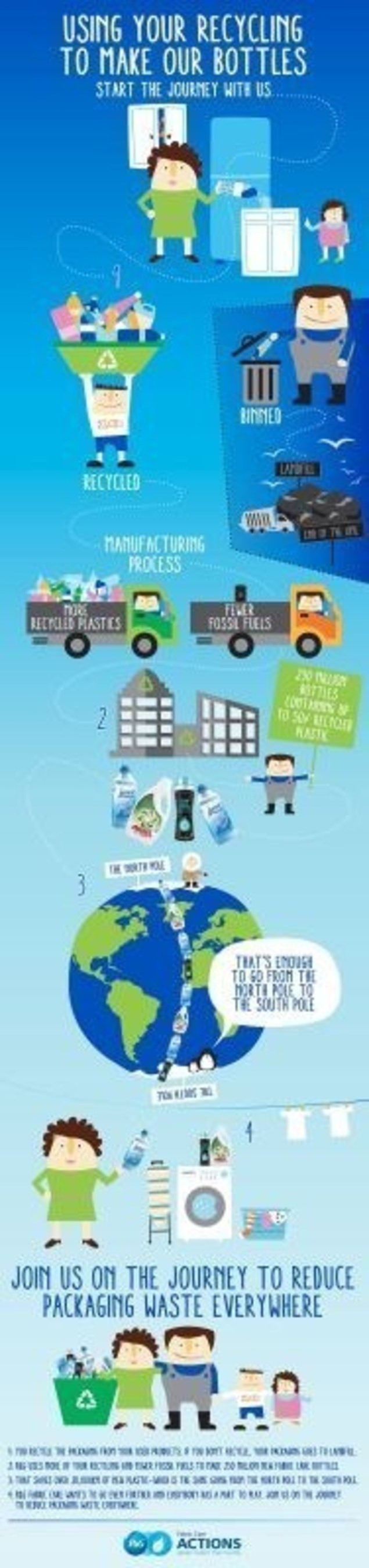 Procter & Gamble Fabric Care Overhauls Packaging to Make 230 Million Bottles a Year out of Recycled Plastic ...