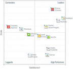 Grid Reveals Best Marketing Automation Software