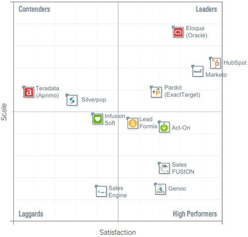 Grid Reveals Best Marketing Automation Software