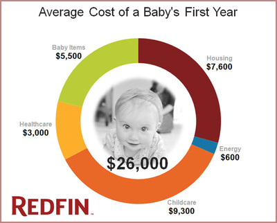 Redfin Study shows San Jose, Calif. as the Most Expensive American City to Have a Baby; U.S. Average $26,000 in Year One.  (PRNewsFoto/Redfin)