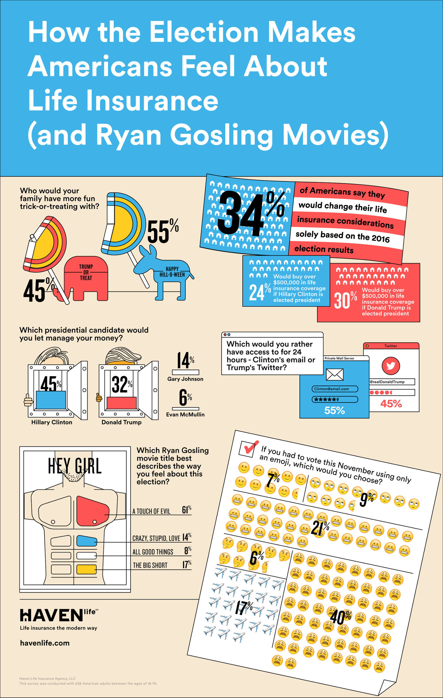 Haven Life 2016 Election Infographic