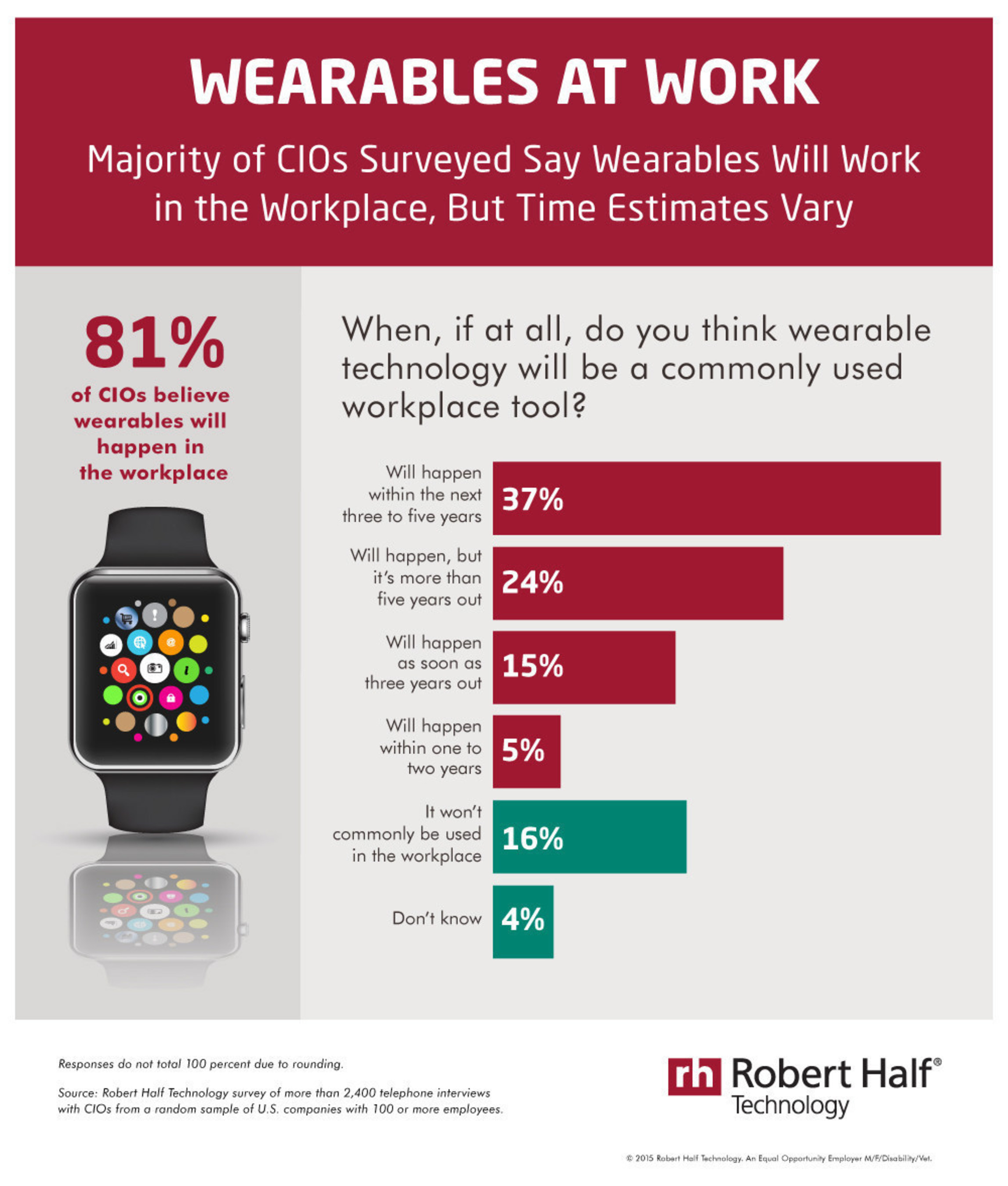 In a new survey from Robert Half Technology, 81 percent of CIOs said they believe wearable computing devices, such as watches and glasses, will become common workplace tools.