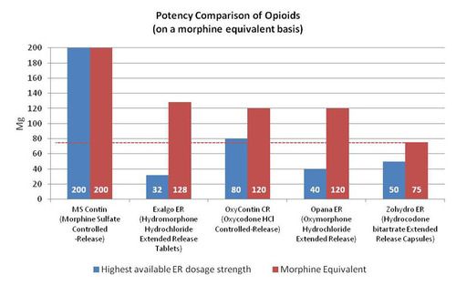 Potency Comparison of Opioids Chart.  (PRNewsFoto/Zogenix, Inc.)