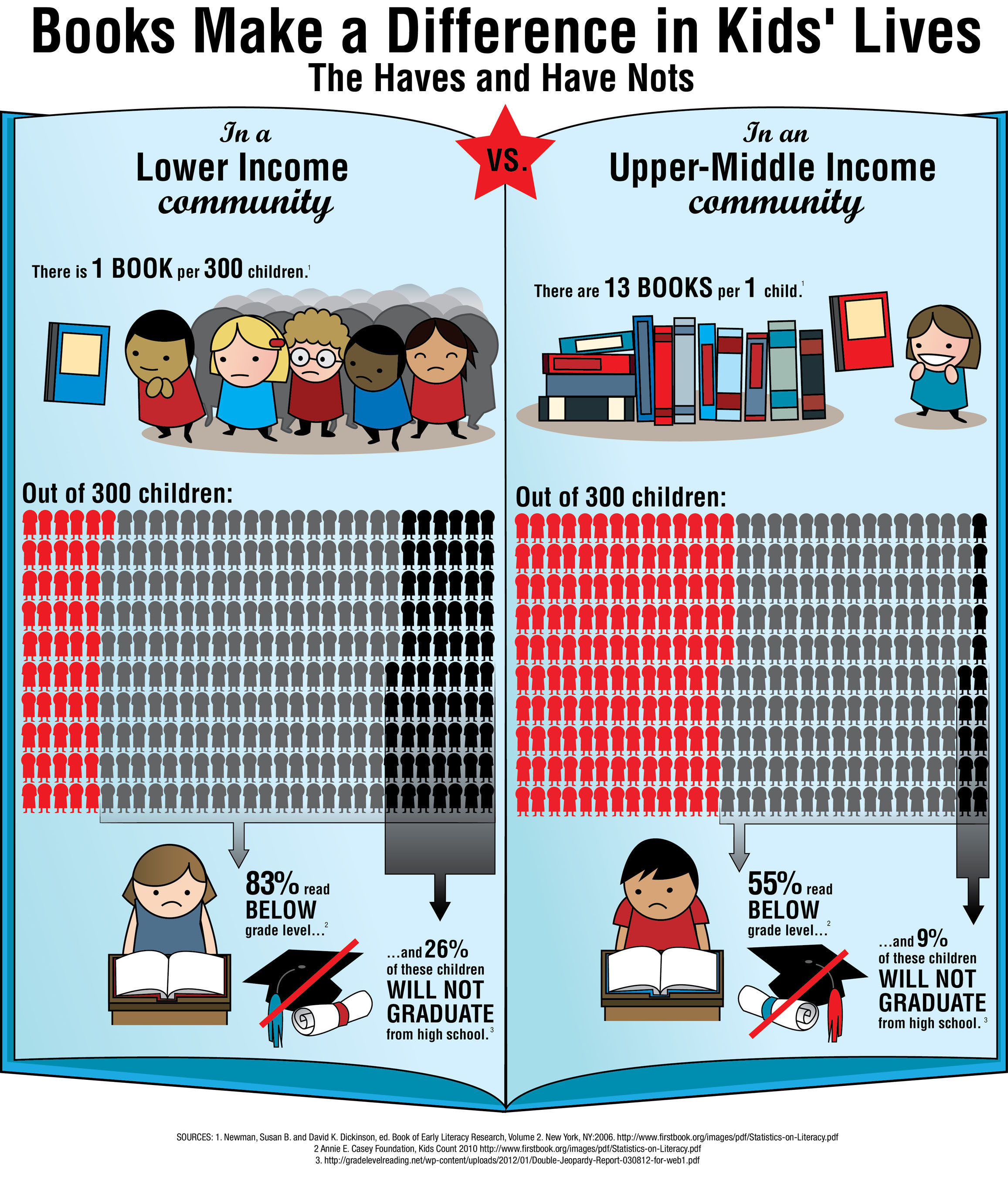 [INFOGRAPHIC] The Haves and the Have Nots: How Books Make a Difference in Children's Lives