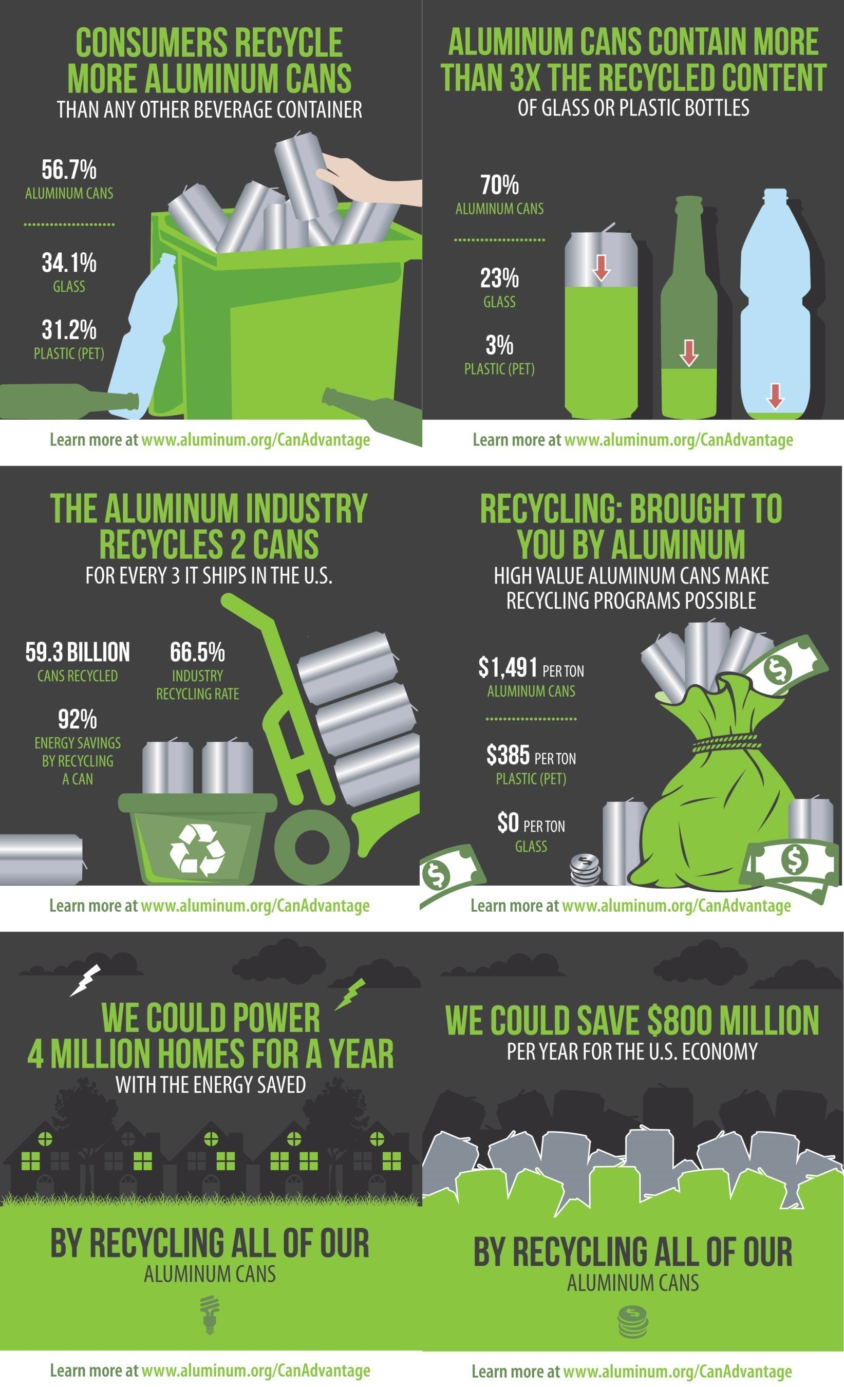 Aluminum cans are the most recycled and highest value beverage container on the market today, according to a ...