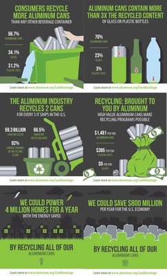 Aluminum cans are the most recycled and highest value beverage container on the market today, according to a new report released by the Aluminum Association and Can Manufacturers Institute (CMI), and available at www.aluminum.org/CanAdvantage.com