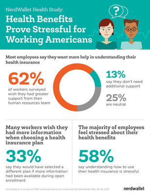 The Challenge of Health Benefits in the Workplace