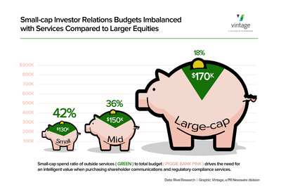 Small-cap Investor Relations Budgets Imbalanced with Services Compared to Larger Equities (PRNewsFoto/PR Newswire Association LLC)