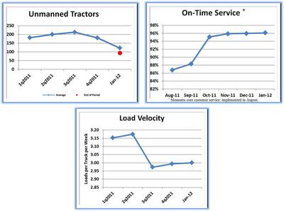 Charts 1, 2, and 3.  (PRNewsFoto/USA Truck, Inc.)