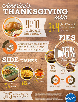 Tradition holds true across the country when it comes to preparing a Thanksgiving meal; however, according to a new survey conducted by Pillsbury, today's holiday table may have a new look as families seek to modernize classic recipes and incorporate time-saving techniques. America's Thanksgiving Table 2013 Survey reveals how the Thanksgiving meal will look for the majority of the nation, including the desire for new foods or preparations, and some of the challenges that people face while preparing the big meal. (PRNewsFoto/Pillsbury) (PRNewsFoto/PILLSBURY)