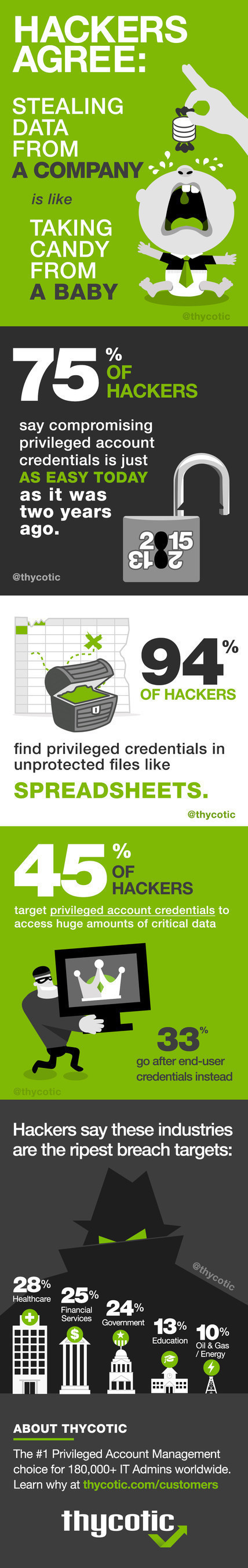 75% of Hackers Say Privileged Accounts Are Just as Easy to Compromise as They Were Two Years Ago