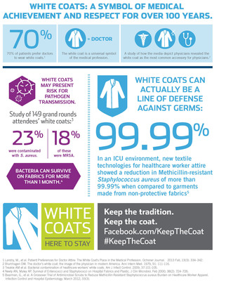 "The role of the traditional white coat, a symbol of medical achievement for over 100 years, is being questioned in the light of reports of pathogen transmission risk. New ""Keep the Coat"" campaign advocates for healthcare workers to adopt innovative textile technology as an additional line of defense against contaminants.  (PRNewsFoto/Vestagen)"