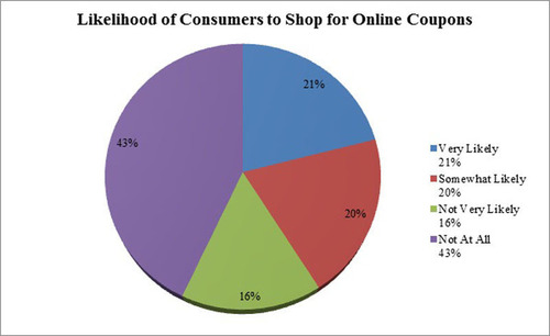 Consumers Are Not Taking Advantage of Online Savings Opportunities.  (PRNewsFoto/CouponCodes.com)