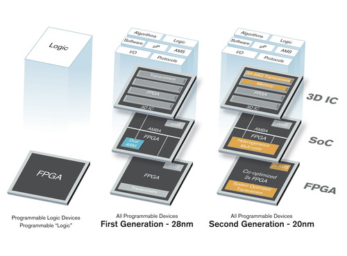 Xilinx is now working on its second generation of SoCs and 3D ICs, as well as next-generation FPGAs.  ...