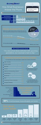 Future of Small Business Phone Infographic
