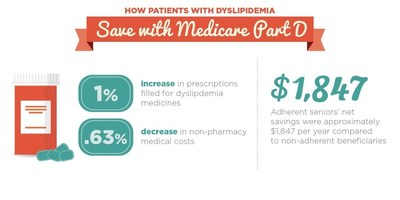 How patients with high cholesterol save with Medicare Part D.