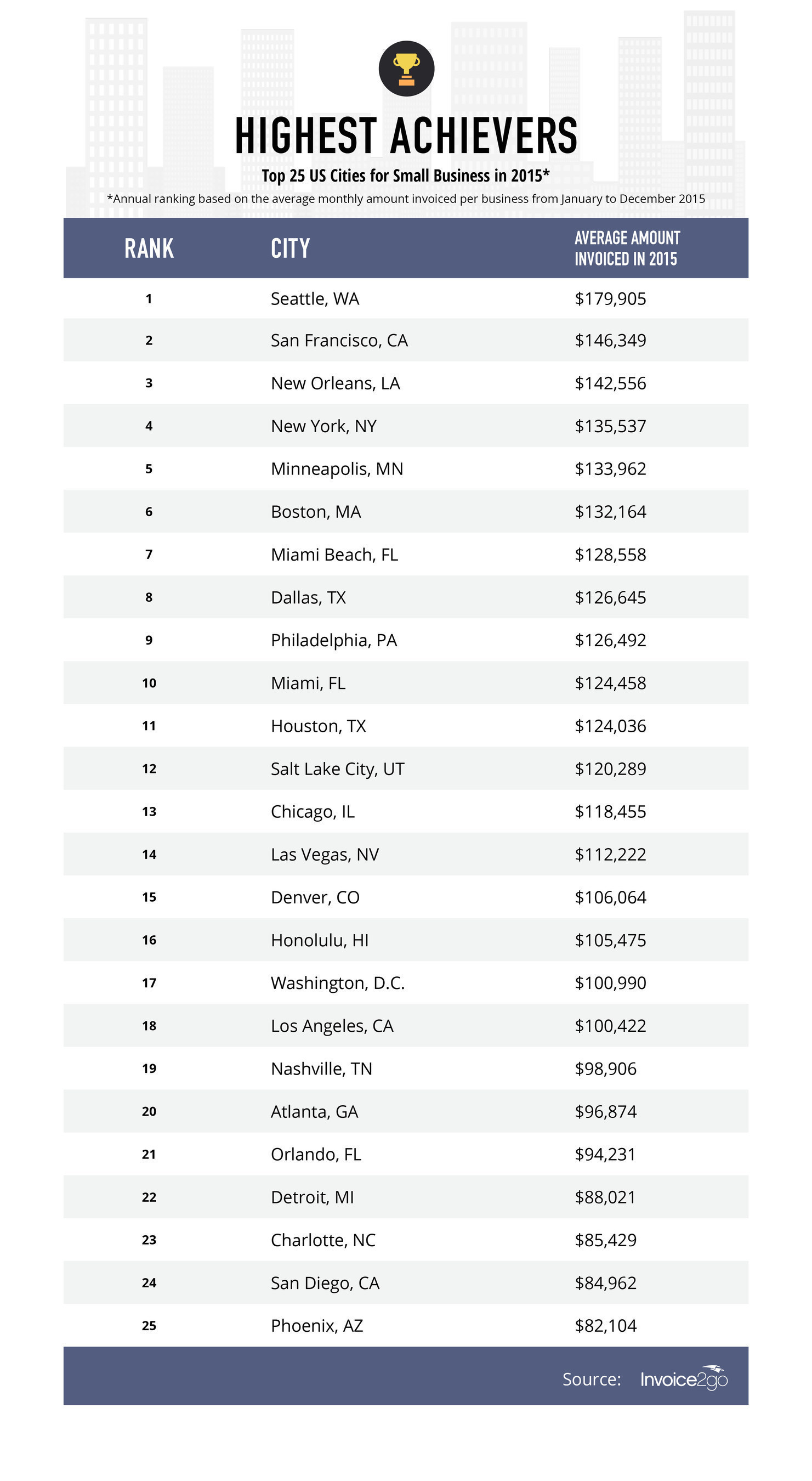 Invoice2go reveals new ranking of the top 25 cities where America's smallest businesses are thriving.