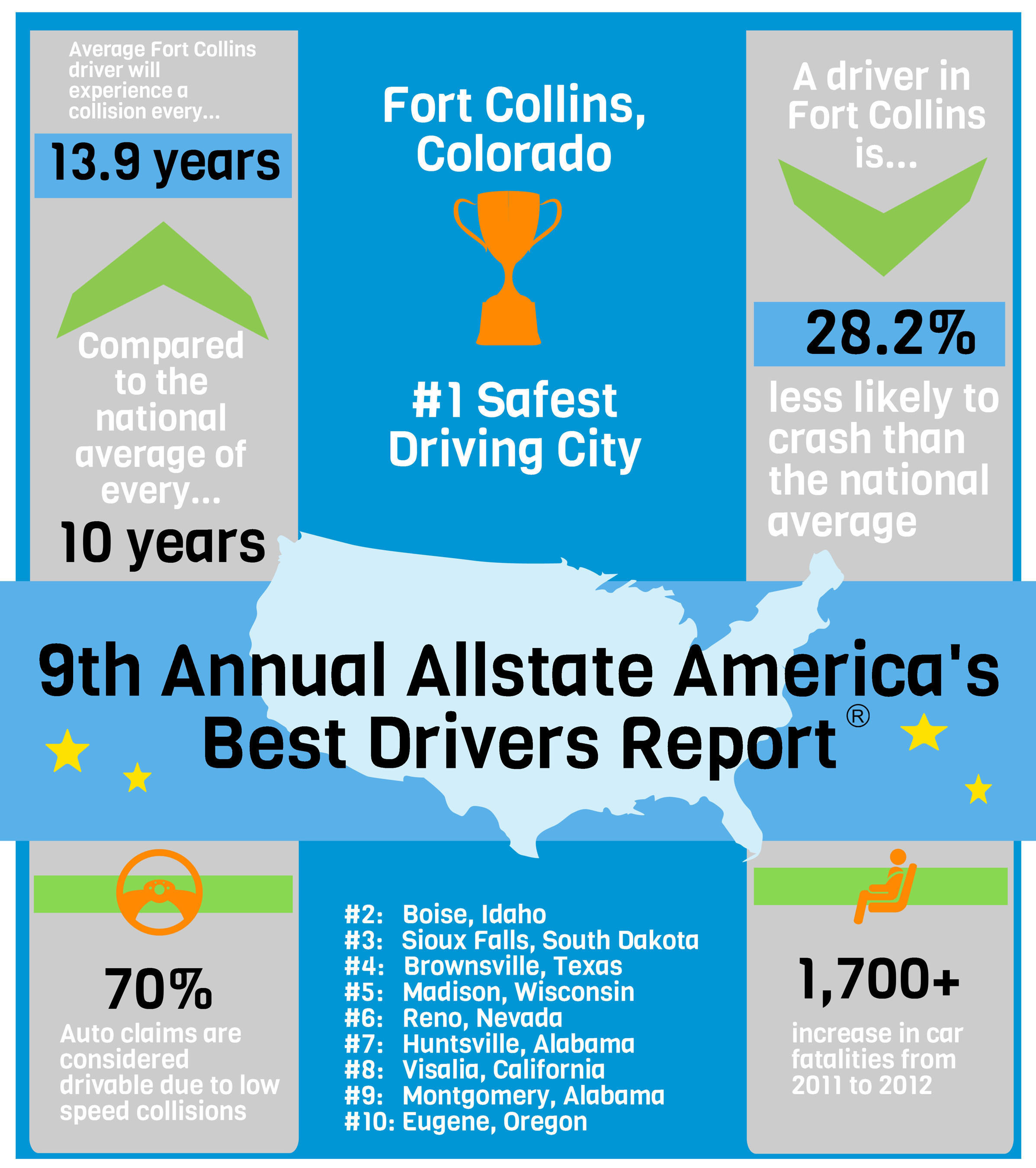 Infographic: Allstate America's Best Drivers Report(R) - Top 10 Safest Cities.  (PRNewsFoto/Allstate Insurance Company)