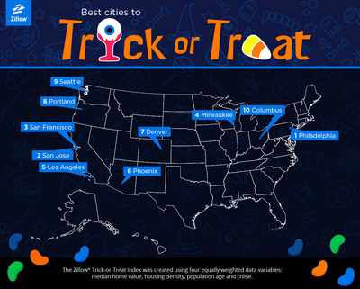 2016 Zillow Trick-or-Treat Index