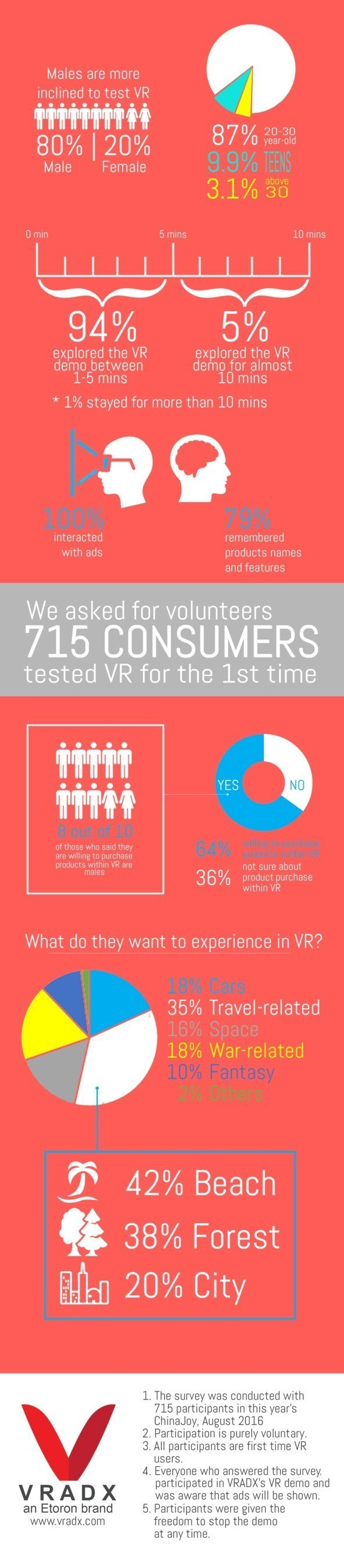VRADX's Study Reveals Tourism and Car Industries will Benefit from VR Advertising the Most
