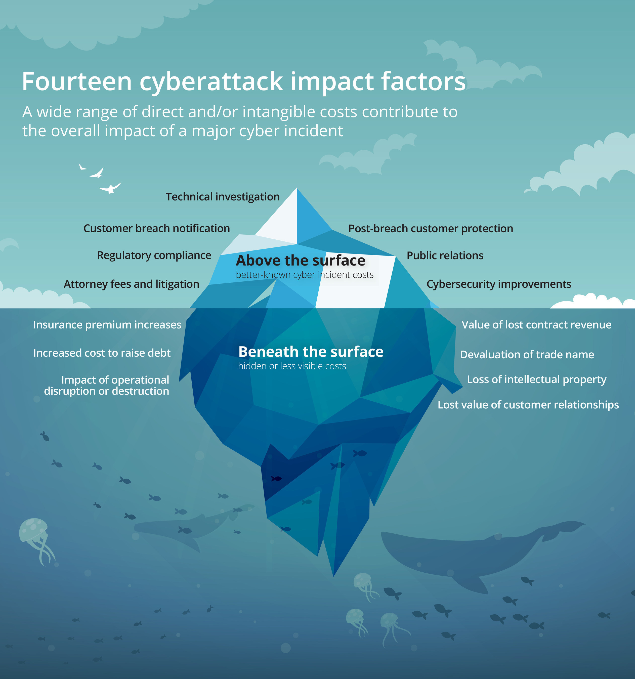 Deloitte Identifies 14 Business Impacts of a Cyberattack. The global leader for cyber risk services suggests that current market valuation of cyber incident impact is grossly underestimated. The report issued today quantifies both the direct and intangible damages caused by cyberattacks. Designed to reveal business recovery challenges that are normally hidden from public view, it will help organizations develop a more comprehensive view of the cyber risks they face. http://www.deloitte.com/us/cyberattack