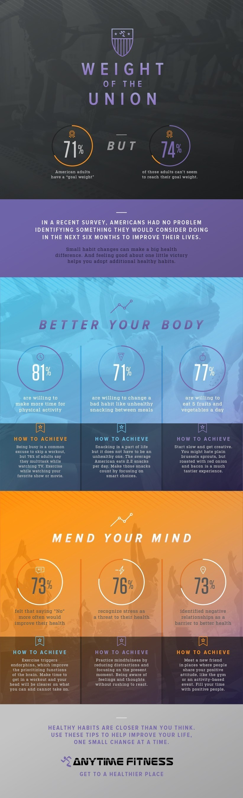'Weight of the Union'  - Anytime Fitness Examines the Current State of Health and Fitness in America