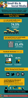 Infographic - SMBs & Social Media (Source: BIA/Kelsey's Local Commerce Monitor) (PRNewsFoto/BIA/Kelsey)