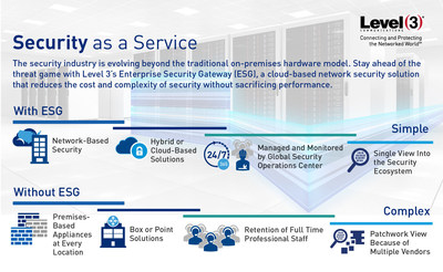 The security industry is evolving beyond the traditional on-premises hardware model to Security as a Service. Level 3 Communications launched Enterprise Security Gateway, a cloud-based network security solution to reduce the cost and complexity of security without sacrificing performance.