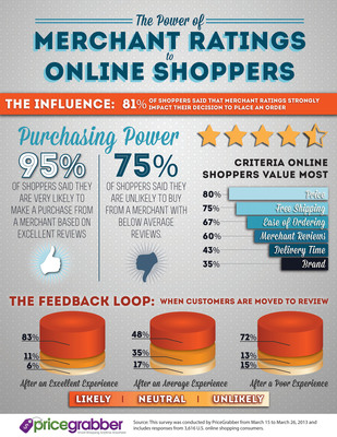 The Power of Merchant Ratings to Online Shoppers.  (PRNewsFoto/PriceGrabber.com)