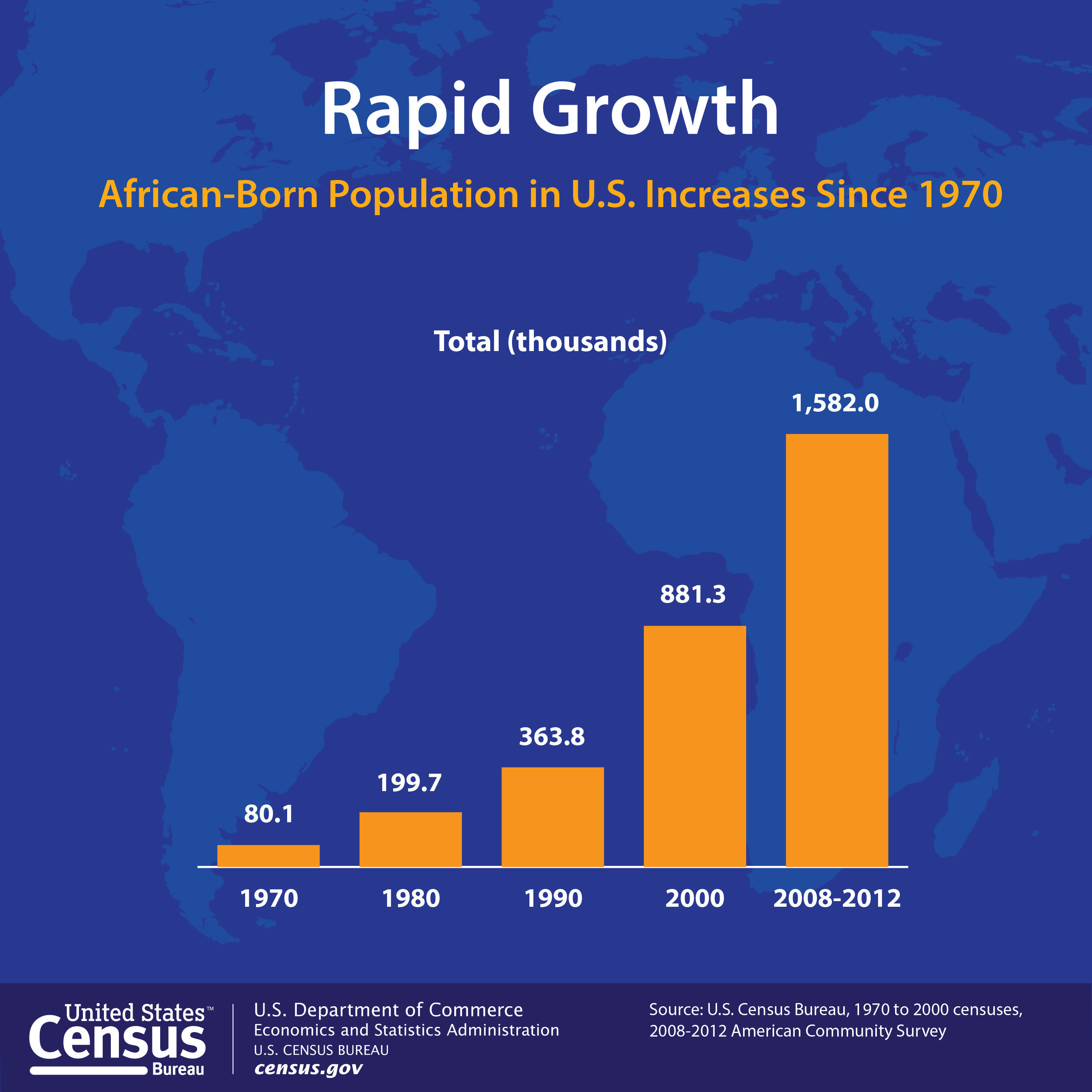 african born population in u s roughly doubled every. Black Bedroom Furniture Sets. Home Design Ideas