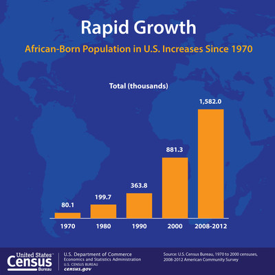 The foreign-born population from Africa has grown rapidly in the United States during the last 40 years, increasing from about 80,000 in 1970 to about 1.6 million in the period from 2008 to 2012, according to a U.S. Census Bureau brief released today. The population has roughly doubled each decade since 1970, with the largest increase happening from 2000 to 2008-2012. (PRNewsFoto/U.S. Census Bureau)
