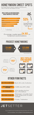 Honeymoons by the Numbers [Infographic]. (PRNewsFoto/Jetsetter.com)