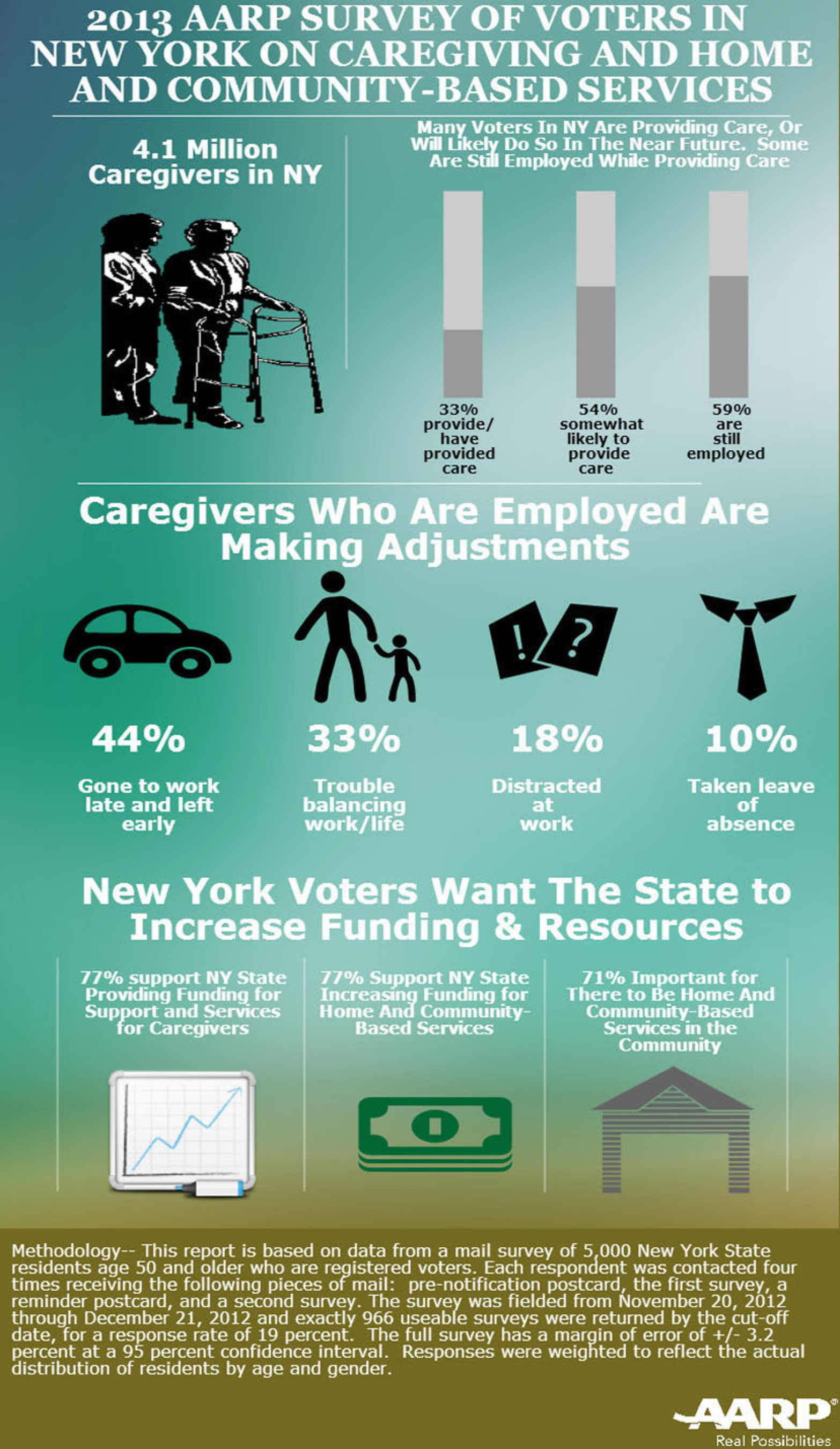Infographic: Caregiving in New York State.  (PRNewsFoto/AARP New York State)