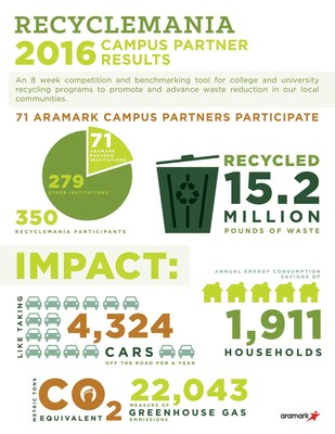 Aramark (NYSE: ARMK),  and 71 of its higher education partners recycled more than 15.2 million pounds of waste in the 2016 RecycleMania competition, an annual competition for college and university recycling programs, aimed at promoting waste reduction on campuses.
