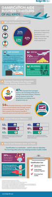 Badgeville Infographic Shows How Gamification Motivates Business Travelers