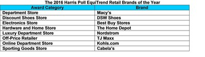 Retail brands of the year