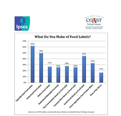 Americans weigh in on food labeling