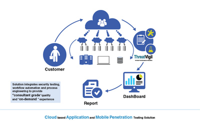 Cloud Based Application and Mobile Penetration Testing Solution
