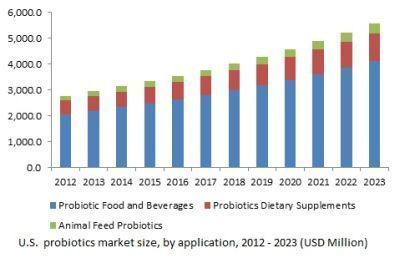 Probiotics Market Size To Exceed Usd 64 Billion By 2023
